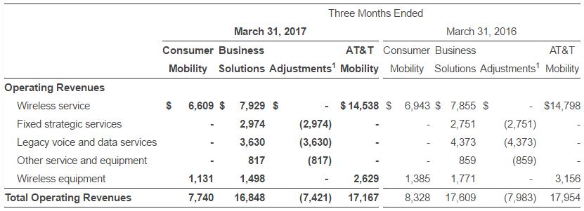 AT&T revenue in Q1 2017