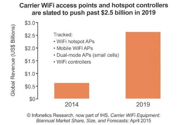 Carrier WiFi access points market in 2019