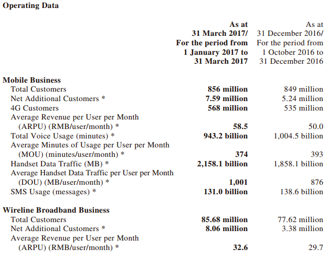 China Mobile in Q1 2017