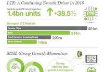 LTE SIM market report for 2016