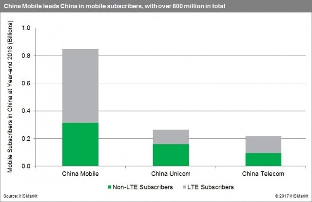 LTE subscriber base of China telecom operators