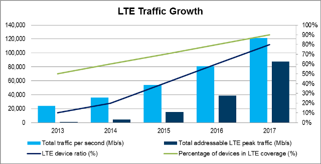 LTE traffic growth chart by EXFO