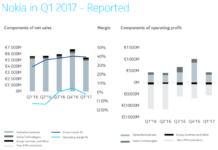 Nokia in Q1 2017