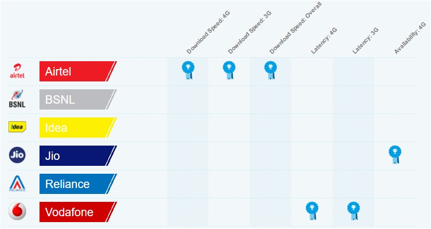 Airtel leads 3G and 4G Internet speed, Jio tops 4G reach