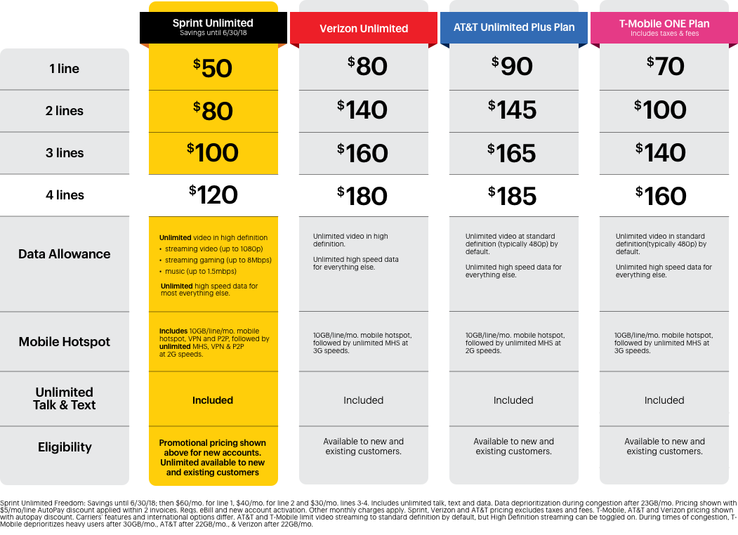 Sprint unlimited data plan in April 2017