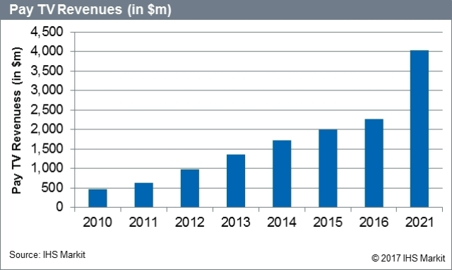 pay TV market in the Middle East and North Africa