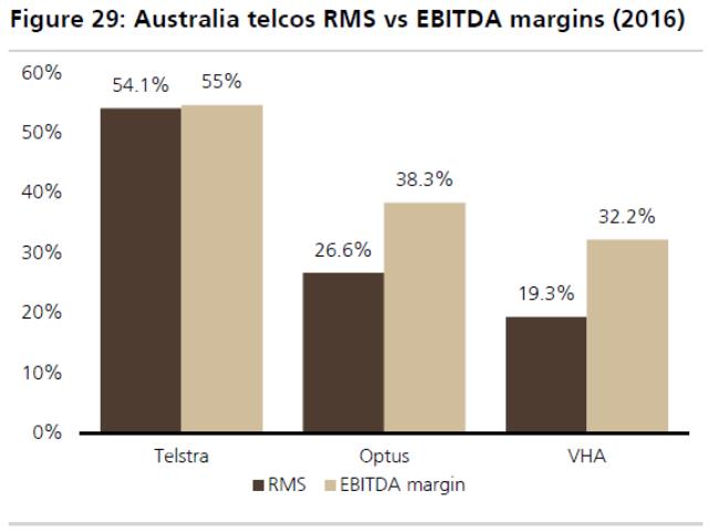 Australia telecoms RMS vs EBITDA margins