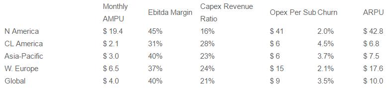 Capex Revenue Ratio of telecoms