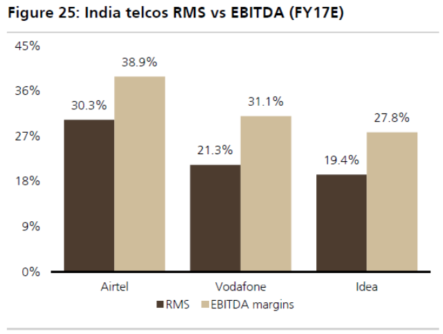 India telecoms RMS vs EBITDA