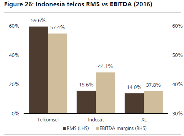 Indonesia telecoms RMS vs EBITDA