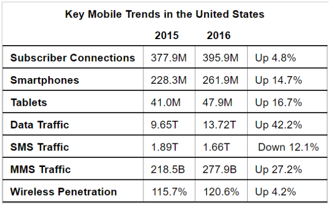 Key Mobile Trends in the United States