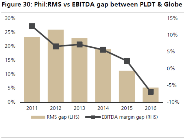 Philippines telecoms RMS vs EBITDA margins
