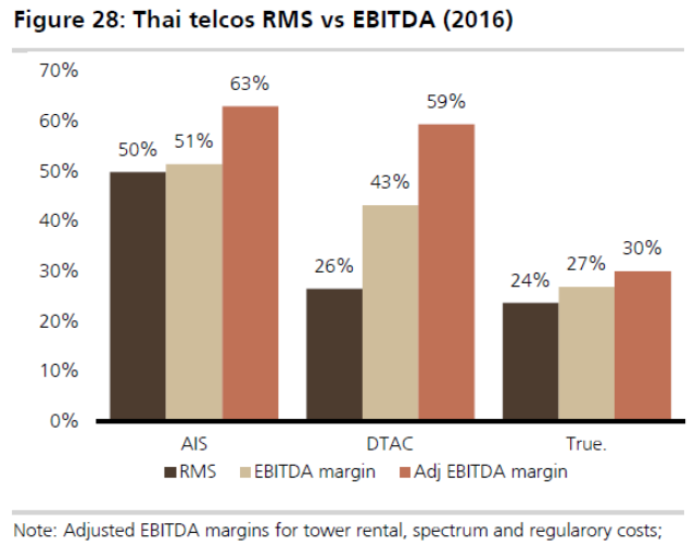 Thai telecoms RMS vs EBITDA margins