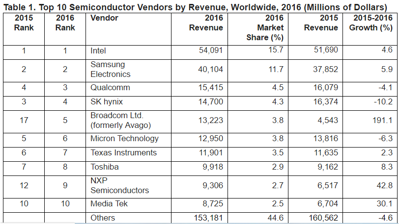 Top semiconductor companies in 2016