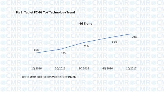 4G tablet market in India in Q1 2017