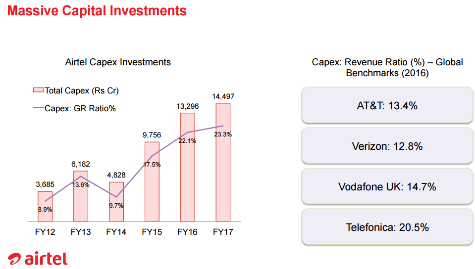 Airtel Capital investment in years