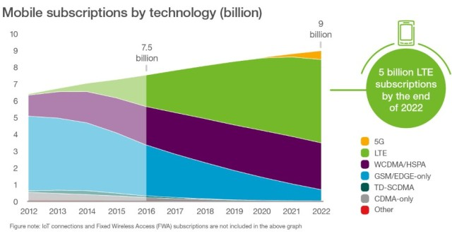 Ericsson Mobility Report 5G growth chart