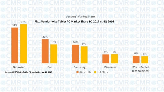 India tablet market in Q1 2017