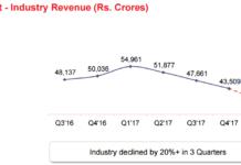 India telecom industry revenue in recent quarters