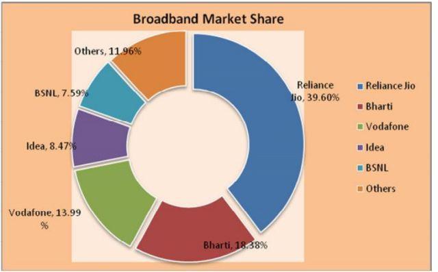 Jio broadband market share in April 2017