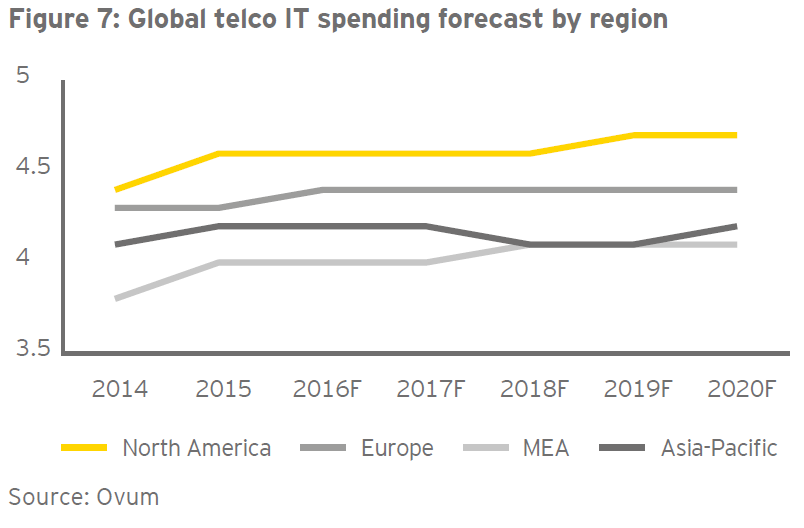 Ovum Global telco IT spending forecast by region
