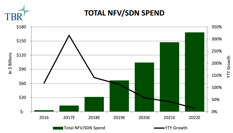 Spend on NFV and SDN