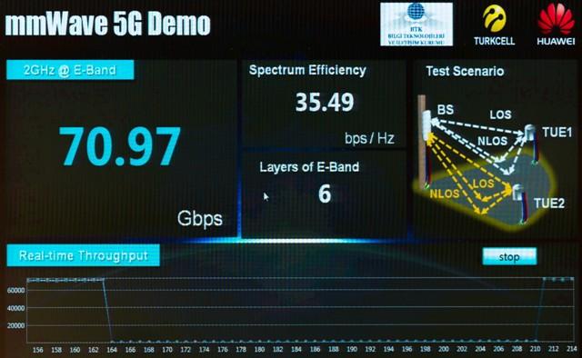 Turkcell mmWve 5G demo