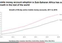 Africa Mobile money account adoption
