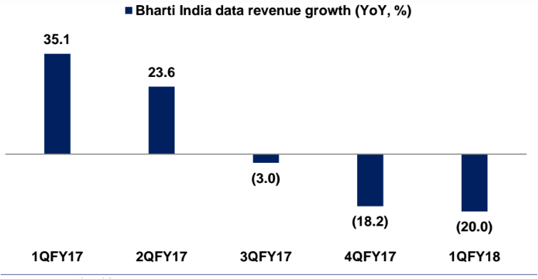 Airtel India data revenue growth