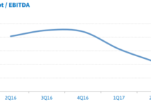 America Movil net debt and EBITDA