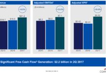 Comcast earnings Q2 2017