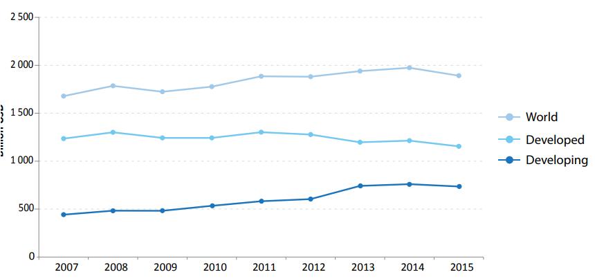 Global telecommunication revenue