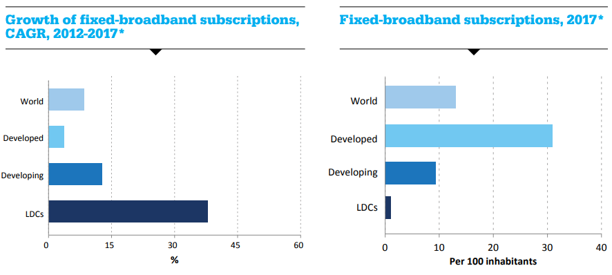Growth of fixed-broadband subscriptions