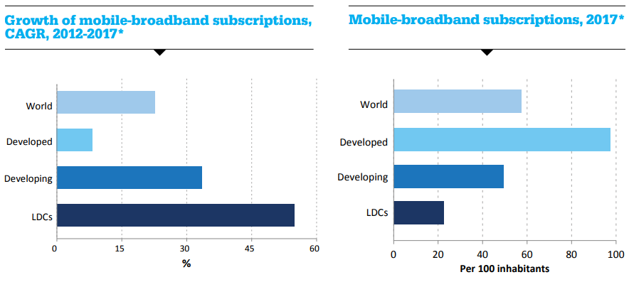 Growth of mobile-broadband subscriptions