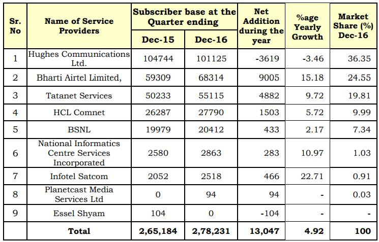India VSAT Service Providers in 2016