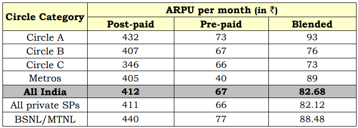 Monthly ARPU - GSM and LTE Services