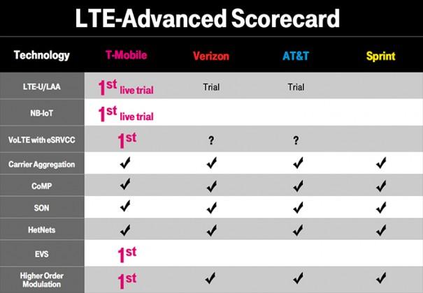 T-Mobile LTE Advanced scorecard