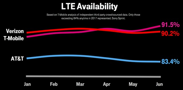 T-Mobile LTE availability on Ookla