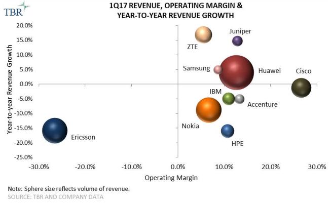 Telecom vendor operating margin