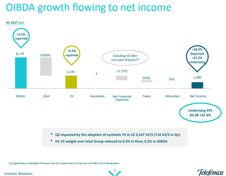 Telefonica OIBDA growth Q2 2017