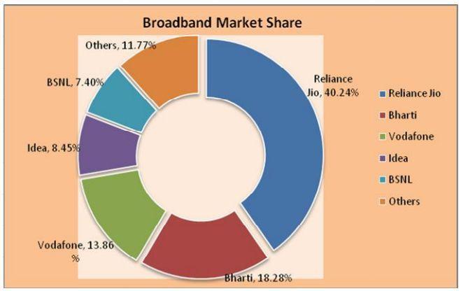 Top broadband operators India May 2017