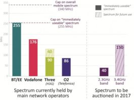 UK spectrum fo auction in 2017