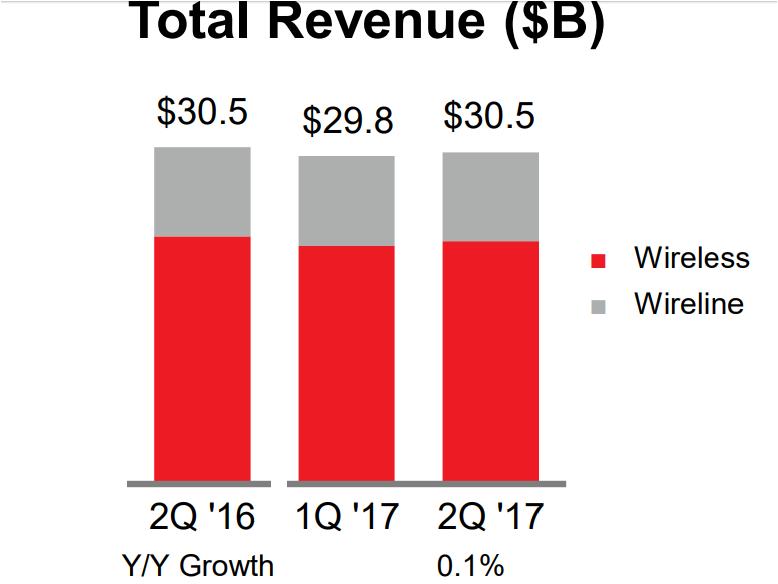 Verizon revenue Q2 2017