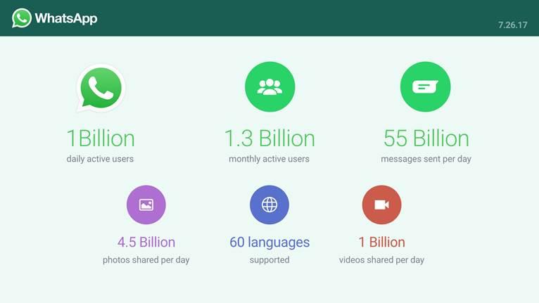 WhatsApp user base