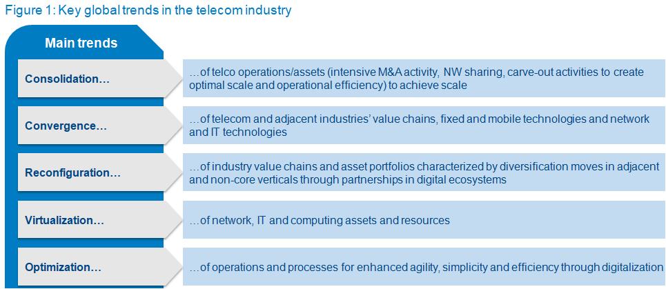 global trends in the telecom industry