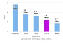 3G download speed July 2017