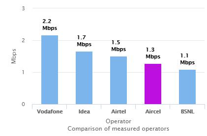 3G upload speed July 2017
