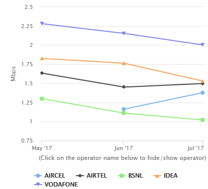 3G upload speed in June and July 2017