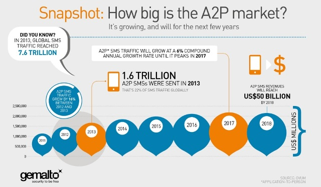 A2P SMS market global