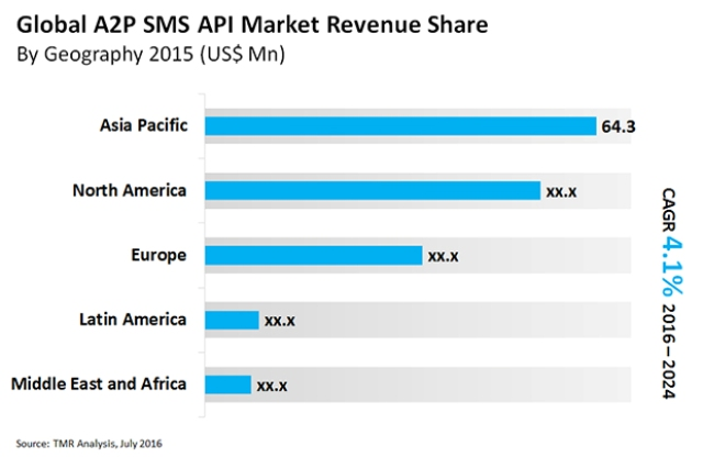A2P SMS revenue